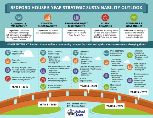 BEDFORD HOUSE 5-YEAR STRATEGIC SUSTAINABILITY OUTLOOK IG final